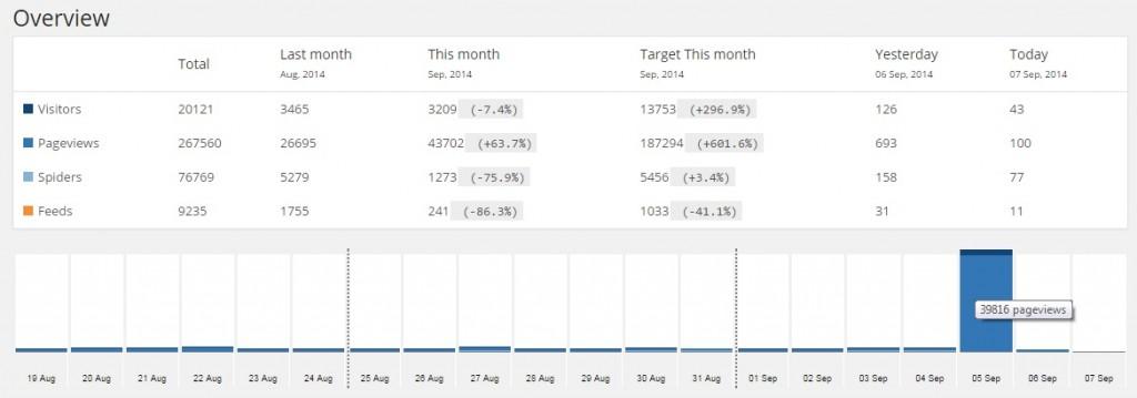 Statistik pageview blog