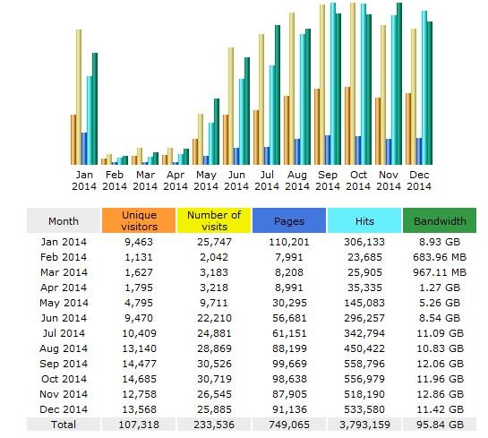 statistik blog tahun 2014