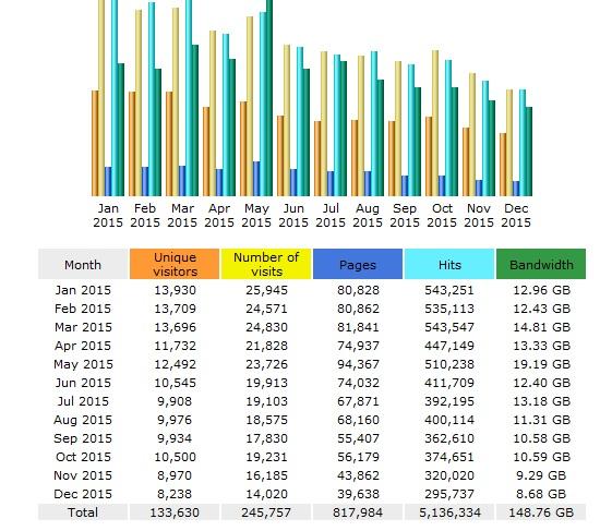 statistik blog tahun 2015